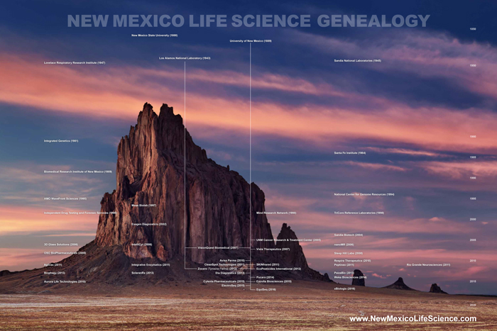 New Mexico Life Science Genealogy
